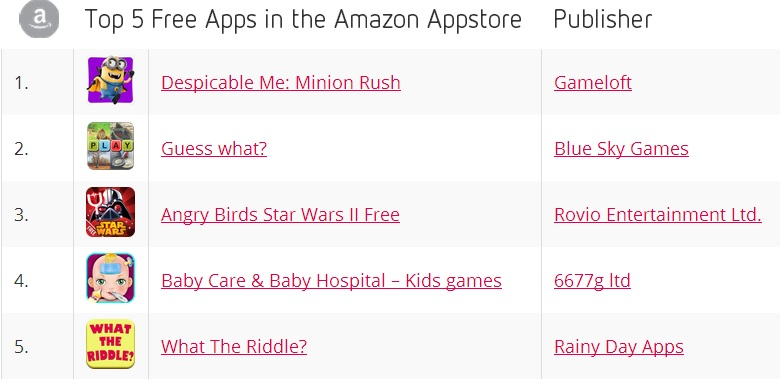 Top 5 Free Apps in the Amazon Appstore - September 2013 - Distimo
