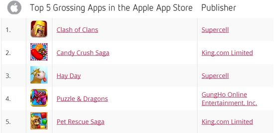 Top 5 Grossing Apps in the Apple App Store - September 2013 - Distimo