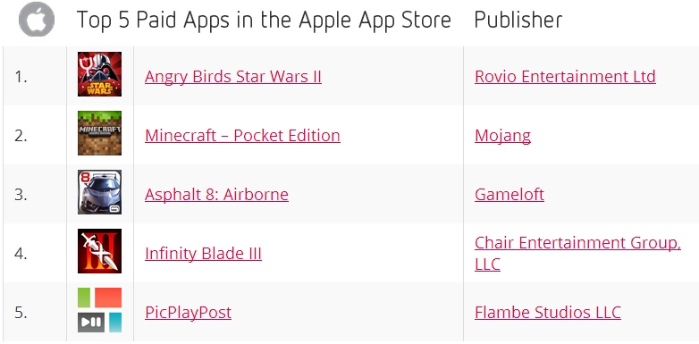 Top 5 Paid Apps in the Apple App Store - September 2013 - Distimo