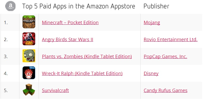 Top 5 Paid Apps in the Amazon Appstore - September 2013 - Distimo