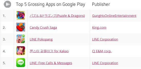 Top 5 Grossing Apps on Google Play - September 2013 - Distimo