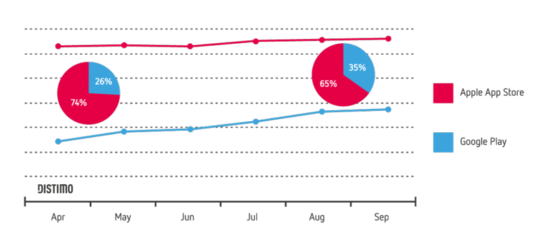 Distimo-Market-Growth-September-2013-Apple-App-Store-and-Google-Play