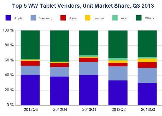 Top 5 Worldwide Tablet Vendors, Unit Market Share by Quarter - Q3 2012 Through Q3 2013 - IDC