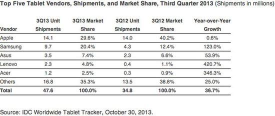 Top Five Tablet Vendors, Unit Shipment and Market Shares - Q3 2013 vs Q3 2012 - IDC