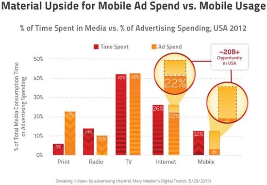 Material Upside For Mobile Ad Spend vs Mobile Usage - Print, Radio, TV, Internet and Mobile - Time Spent and Ad Spend - Mary Meeker's Digital Trends - May 29, 2013
