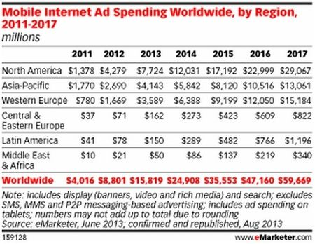 Mobile Internet Ad Spending Worldwide, by Region, 2011-2017 - eMarketer - August 2013