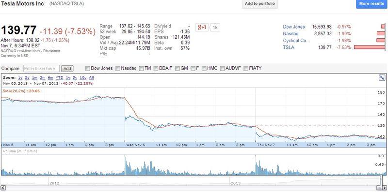 Tesla Motors Inc (NASDAQ.TSLA) - Share Prices November 5, 2013 Through November 7, 2013 - Google Finance