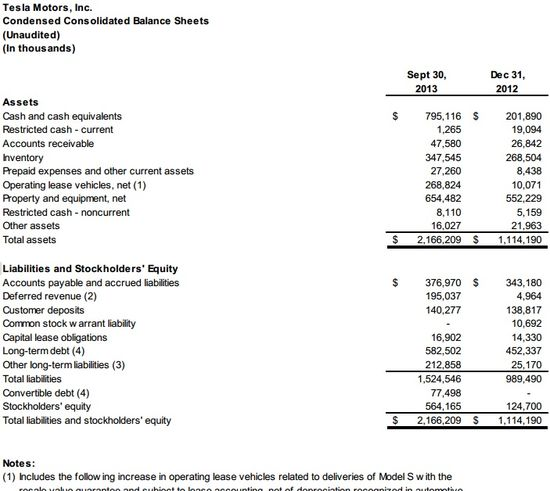 Tesla Motors Inc - Condensed Consolidated Balance Sheets in Thousands - Q3 2013 and Q3 2012 - Tesla Motors