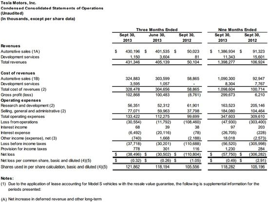 Tesla Motors Inc - Condensed Consolidated Statements of Operations in Thousands - Q3 2013 and Nine Months Ended Q3 2013 - Tesla Motors