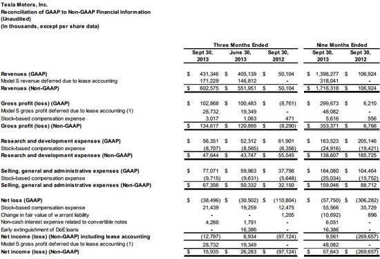 ford motor company consolidated income statement
