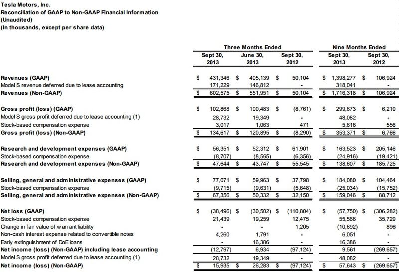 Tesla Motors Inc - Reconciliations of GAAP to Non-GAAP Financial Information - Q3 2013 and Nine Months Ended September 30, 2013 - Tesla Motors