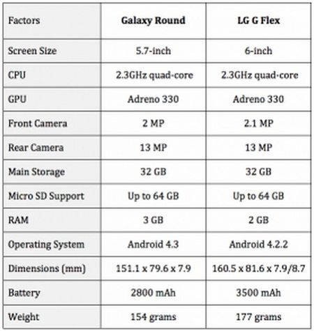LG G Flex vs Samsung Galaxy Round
