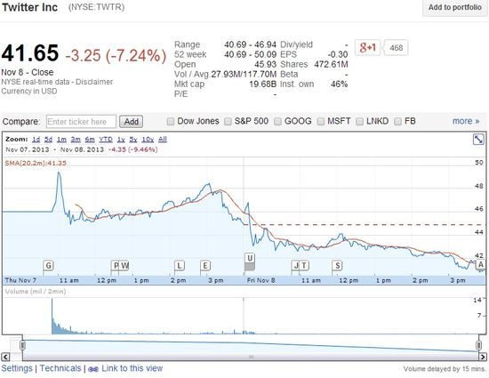 Twitter (NYSE.TWTR) Share Prices - November 7 and 8, 2013 - Google Finance
