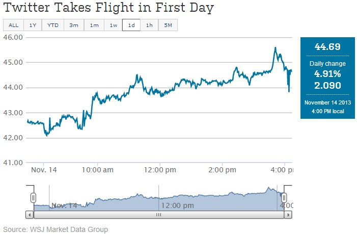 Twitter Takes Flight in First Day of IPO