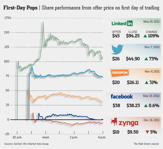 First Day Pops of Several Digital Firms