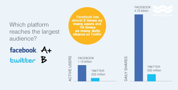 Which Platform Reaches The Largest Audience - Facebook vs Twitter - SEJ