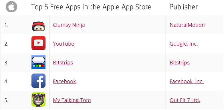Top 5 Free Apps in the Apple pp Store - November 2013 - Distimo