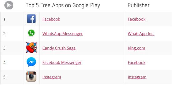 Top 5 Free Apps on Google Play - November 2013 - Distimo
