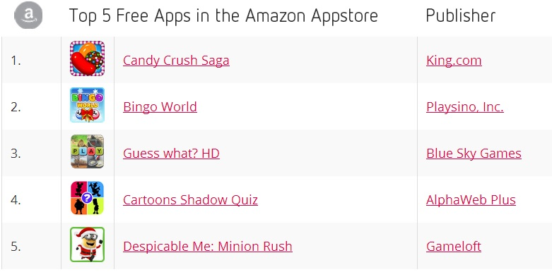 Top 5 Free Apps in the Amazon Appstore - November 2013 - Distimo