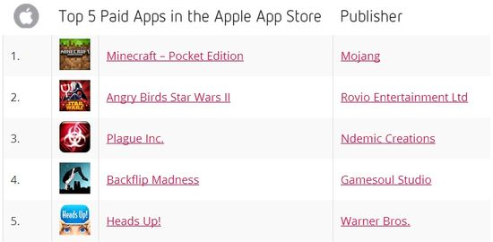 Top 5 Paid Apps in the Apple App Store - November 2013 - Distimo