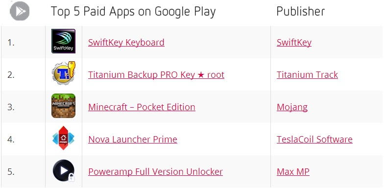 Top 5 Paid Apps on Google Play - November 2013 - Distimo