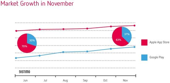 Market Growth in November 2013 - November 2013 - Distimo