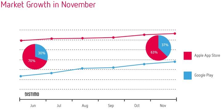 Market Growth in November 2013 - November 2013 - Distimo