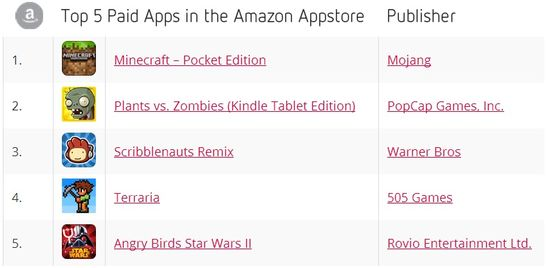 Top 5 Paid Apps in the Amazon Appstore - November 2013 - Distimo