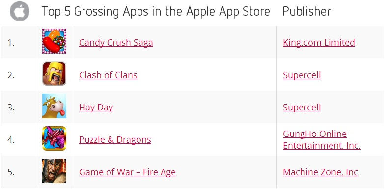 Top 5 Grossing Apps in the Apple App Store - November 2013 - Distimo