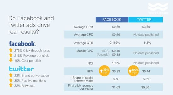 Do Facebook and Twitter Ads Drive Real Results - Facebook vs Twitter - MarketingProfs