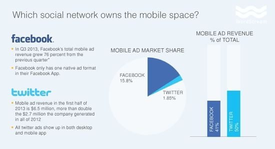 Which Social Network Owns The Mobile Space - Facebook vs Twitter - MarketingProfs