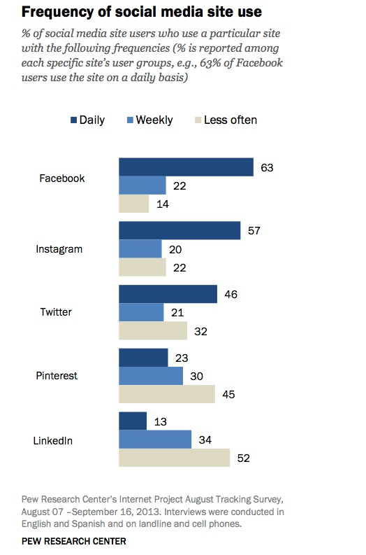 Percentage of Degree of Frequency of Social Media Site Usage by Major Social Network - PEW Report - September 2013