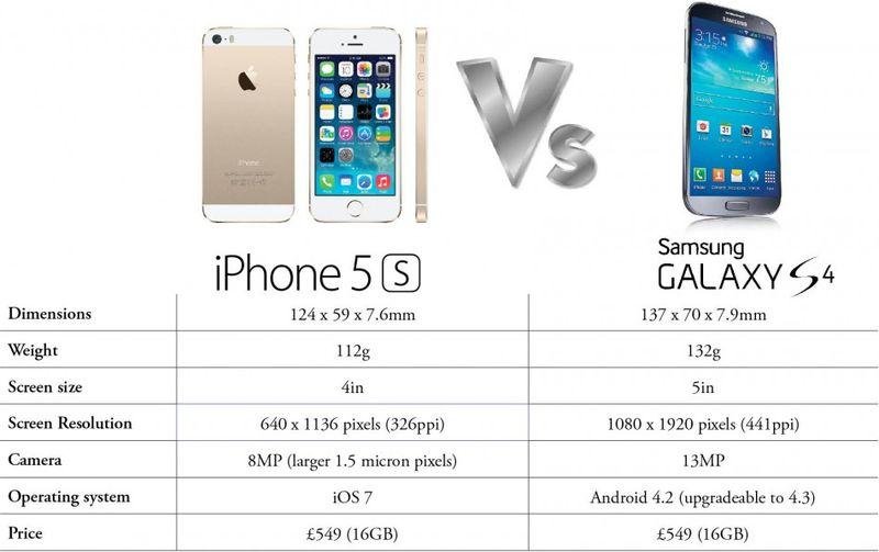 Iphone-5s-versus-samsung-galaxy-s4