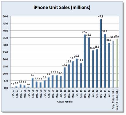 Apple iPhone Unit Sales - By Quarter - June 2007 Through Sep 2013 (Est)