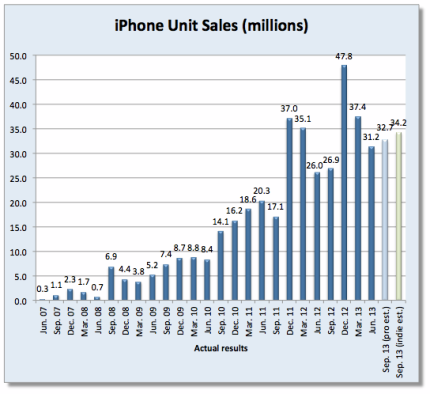 Apple iPhone Unit Sales - By Quarter - June 2007 Through Sep 2013 (Est)