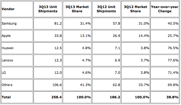 Top Five Smartphone Vendors, Shipments, and Market Share, Q3 2013 (Units in Millions) - IDC