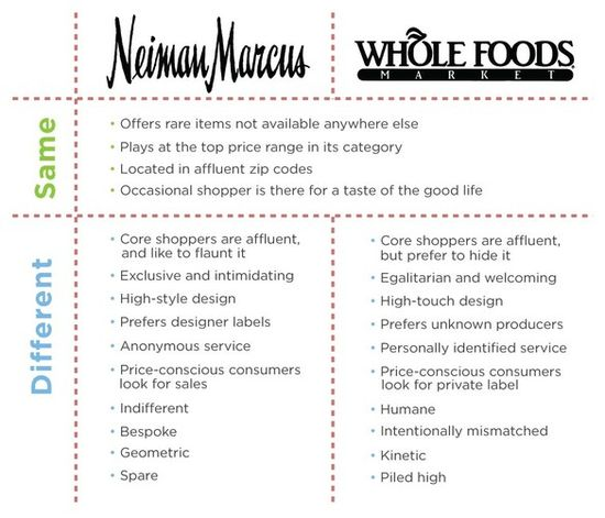Neiman Marcus vs Whole Foods demographics
