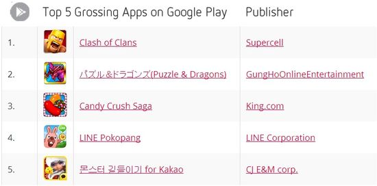 Top 5 Grossing Apps on Google Play - November 2013 - Distimo