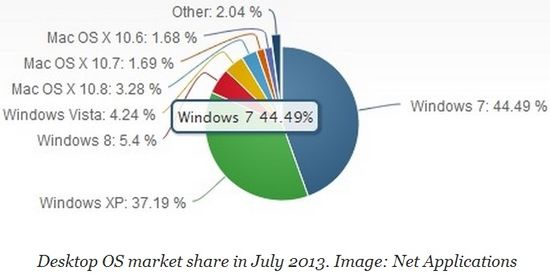 Operating Systems Market Shares - July 2013
