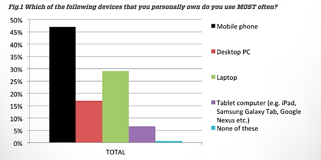 Which Of The Following Mobile Devices Which You Own Do You Use Most - UpStream and YouGov