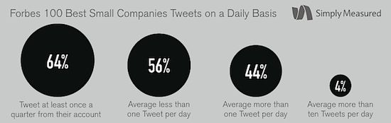 Forbes Best 100 Small Companies Tweets Per Day