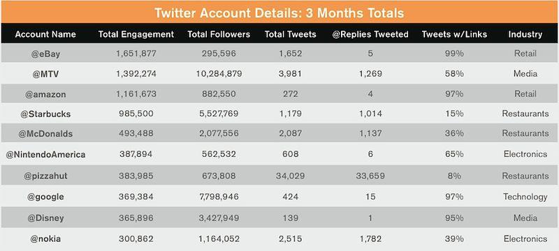 Twitter Account Details Over Three Months