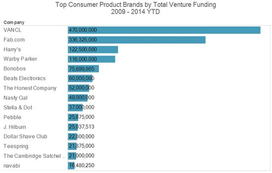 Top Consumer Product Brands by Total Venture Funding - 2009 Thrugh 2014 YTD