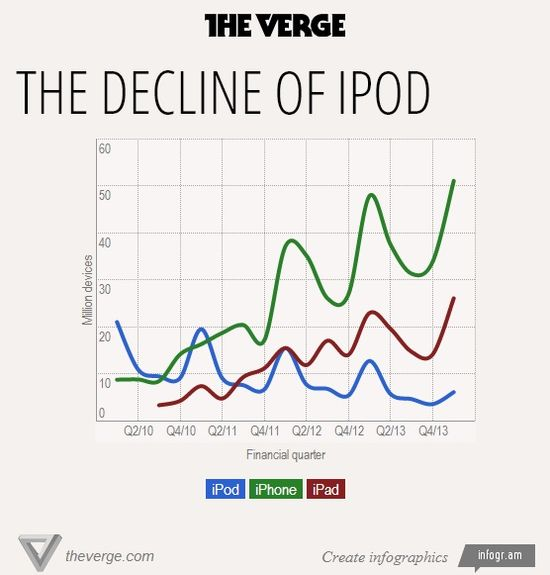 The Decline of iPod - Units Sold in Millions - Q2 2010 Through Q4 2013 - The Verge