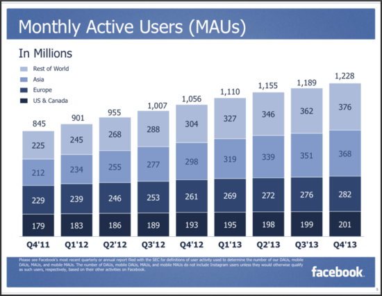 Facebook Monthly Active Users - USA and Canada, Asia, Europe and Rest of the World - Q4 2011 Through Q4 2013 - Facebook Earnings Report Q4 2013 - Business Insider