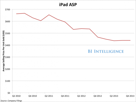 Apple iPad Average Selling Price - Q2 2010 Through Q4 2013 - Apple Earnings Report Q4 2013 - Business Insider