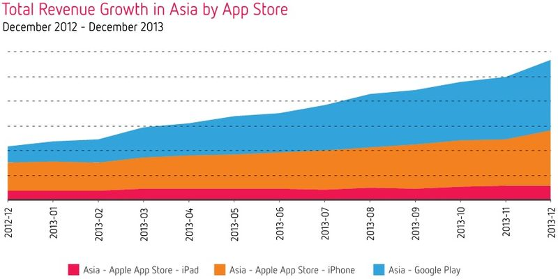 Total Revenue Growth in Asia by App Store - December 2012 Through December 2013 - Distimo