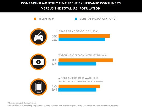 Consumer Spotlight - Hispanics Are Ahead of the Digital Curve - Nielsen 4