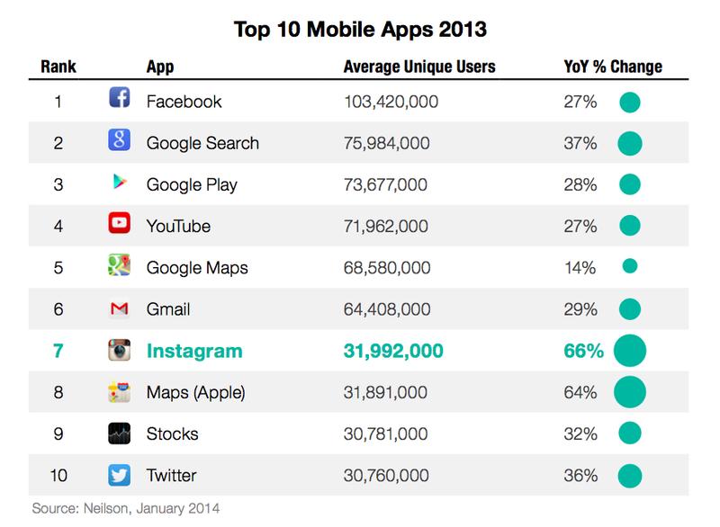 Top 10 Mobile Apps 2013 - Nielsen