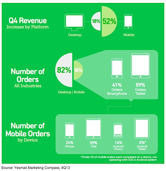 Q4 2013 - Desktop vs Mobile Revenue - Yesmail